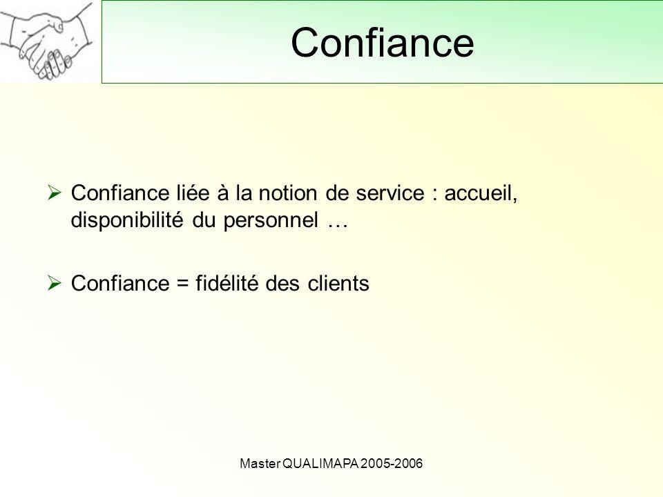 Confiance Confiance liée à la notion de service : accueil, disponibilité du personnel … Confiance = fidélité des clients.