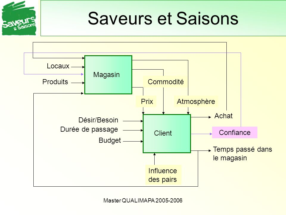 Saveurs et Saisons Magasin Locaux Produits Commodité Prix Atmosphère