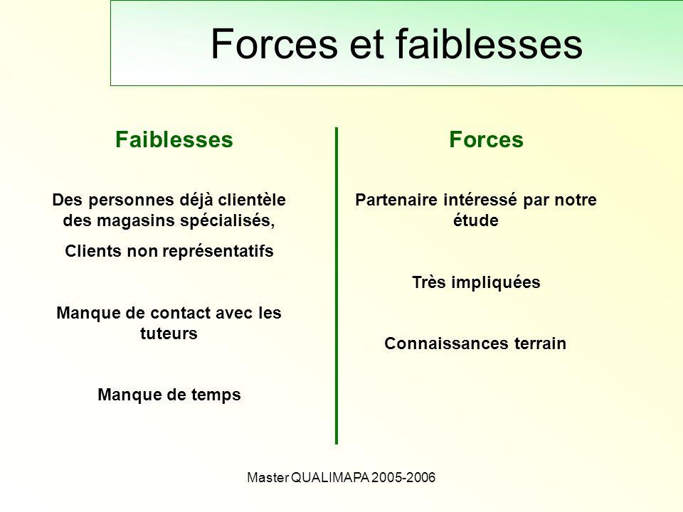 Forces et faiblesses Faiblesses Forces