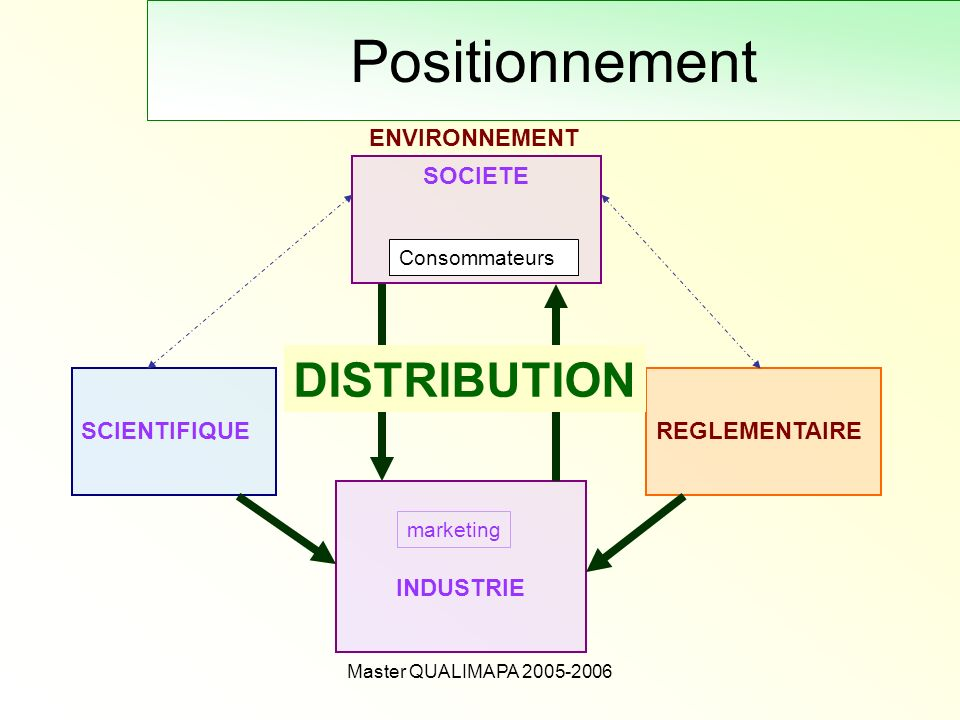 Positionnement DISTRIBUTION ENVIRONNEMENT SOCIETE SCIENTIFIQUE