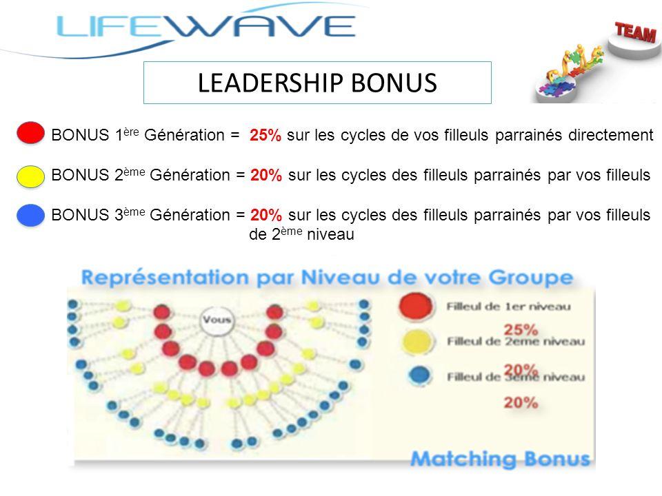 LEADERSHIP BONUS BONUS 1ère Génération = 25% sur les cycles de vos filleuls parrainés directement.