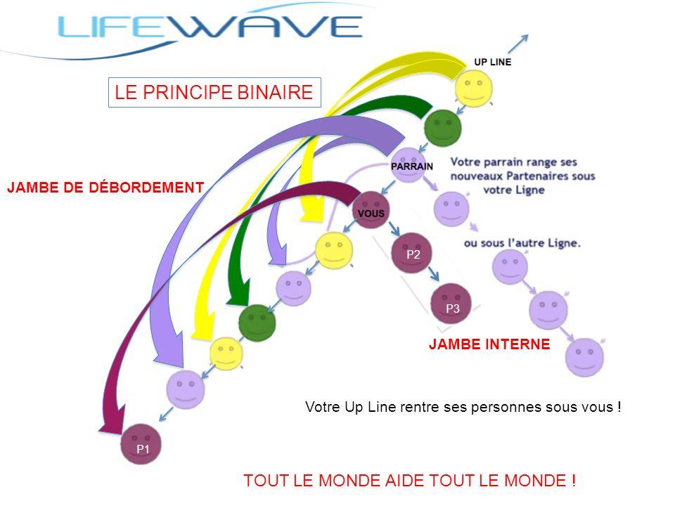 LE PRINCIPE BINAIRE TOUT LE MONDE AIDE TOUT LE MONDE !