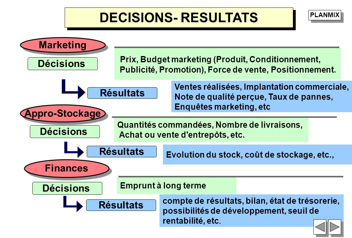 DECISIONS- RESULTATS Marketing