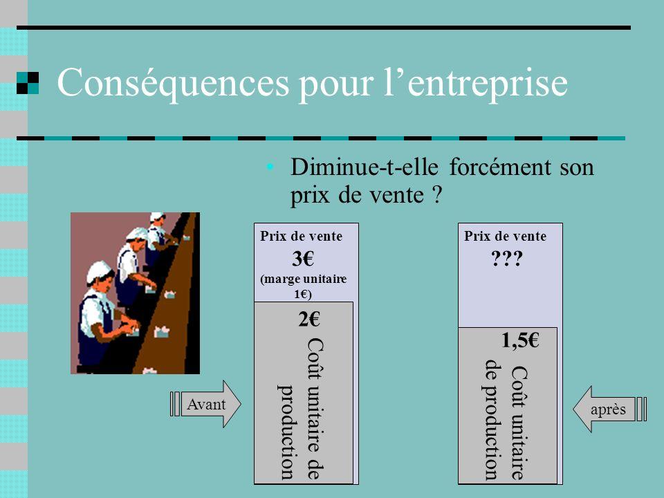 Conséquences pour l'entreprise