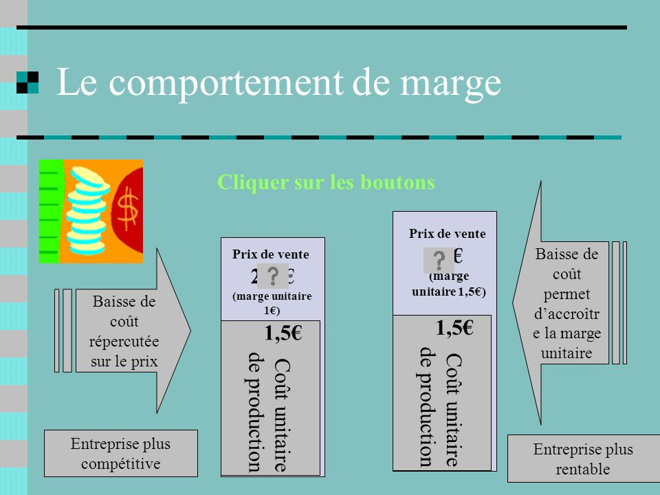 Le comportement de marge
