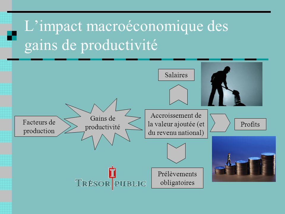 L'impact macroéconomique des gains de productivité