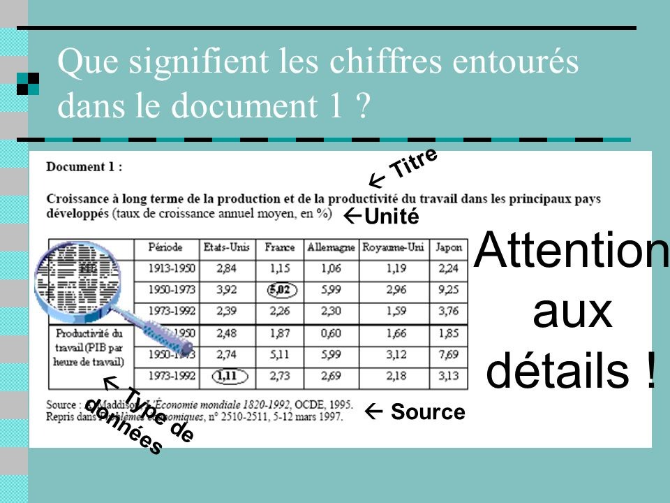 Que signifient les chiffres entourés dans le document 1