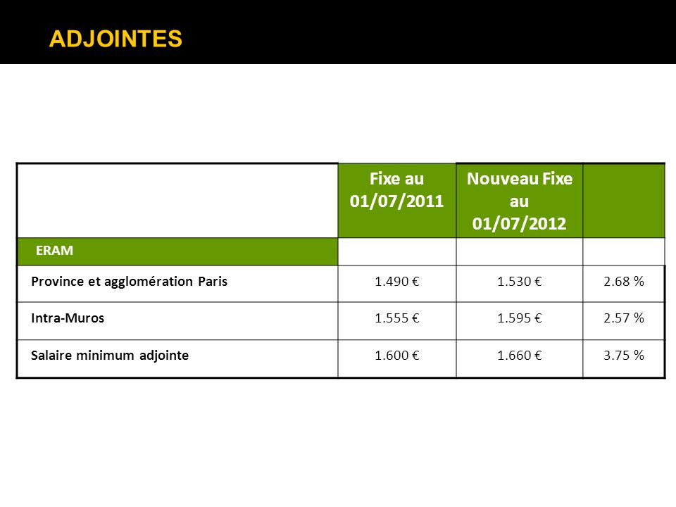 ADJOINTES Fixe au 01/07/2011 Nouveau Fixe au 01/07/2012