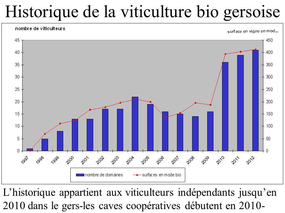 Historique de la viticulture bio gersoise