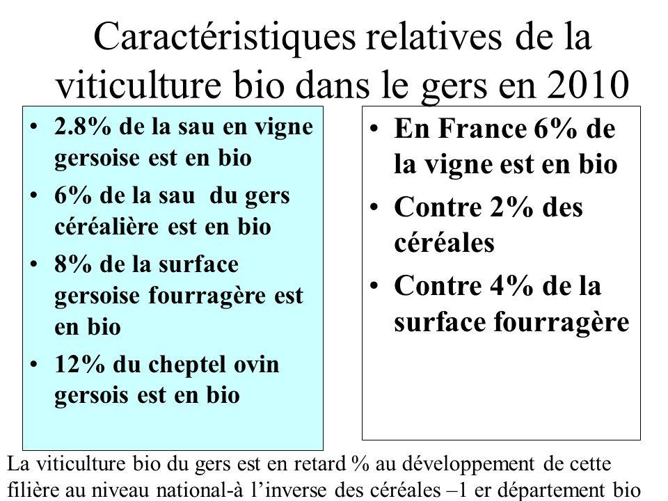 Caractéristiques relatives de la viticulture bio dans le gers en 2010
