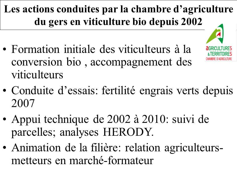Conduite d'essais: fertilité engrais verts depuis 2007