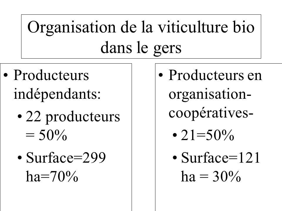 Organisation de la viticulture bio dans le gers