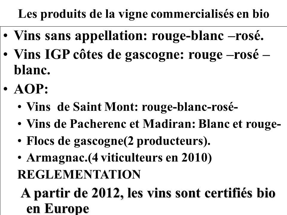 Les produits de la vigne commercialisés en bio