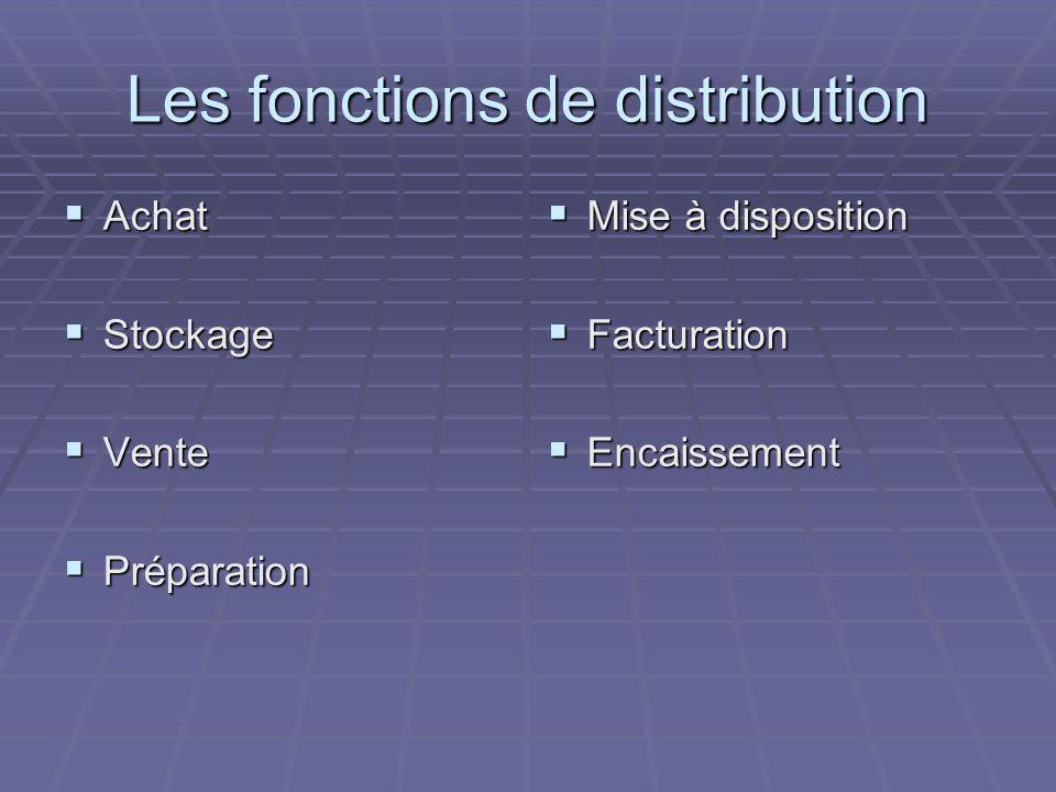 Les fonctions de distribution