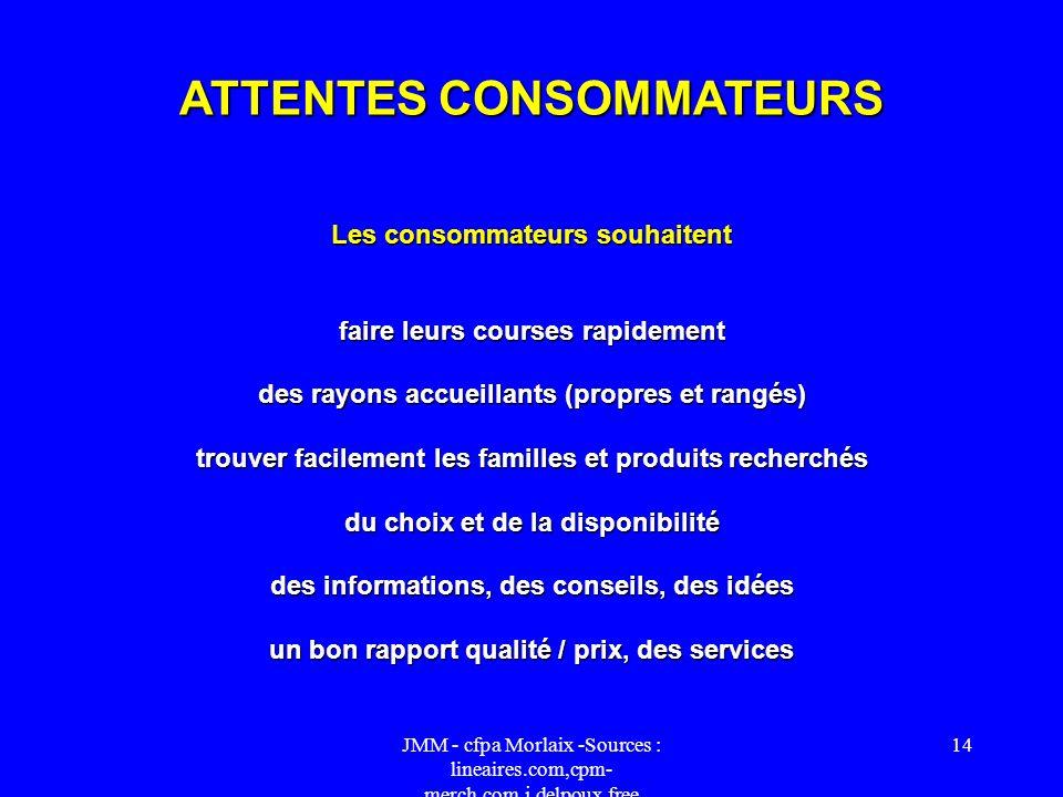 ATTENTES CONSOMMATEURS