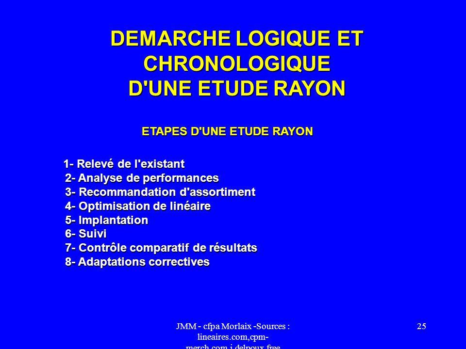 DEMARCHE LOGIQUE ET CHRONOLOGIQUE D UNE ETUDE RAYON