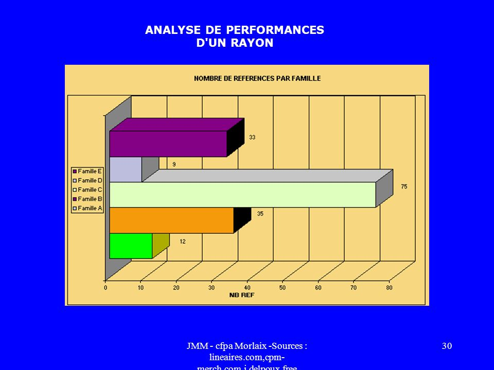 ANALYSE DE PERFORMANCES D UN RAYON