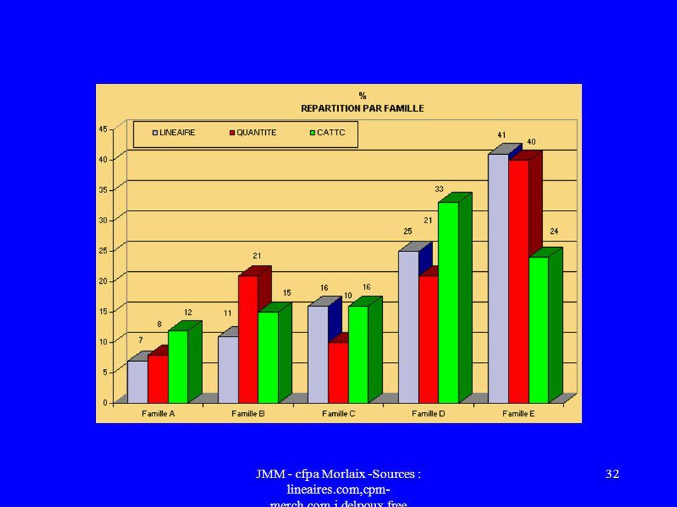 JMM - cfpa Morlaix -Sources : lineaires. com,cpm-merch. com,j. delpoux