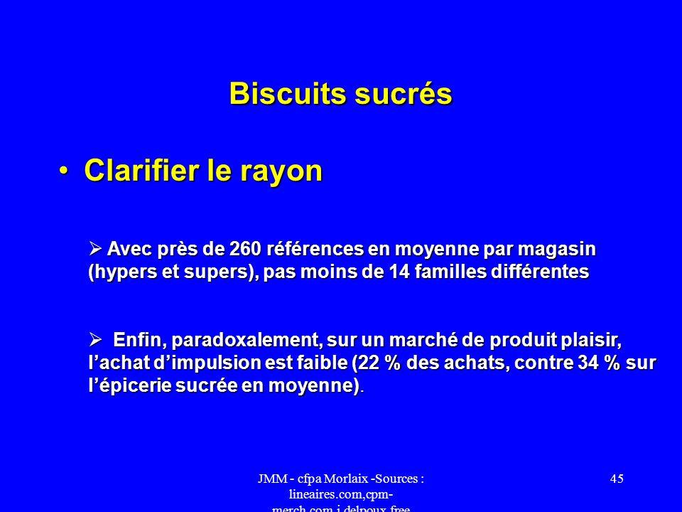 Biscuits sucrés Clarifier le rayon