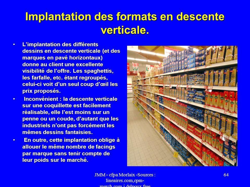 Implantation des formats en descente verticale.