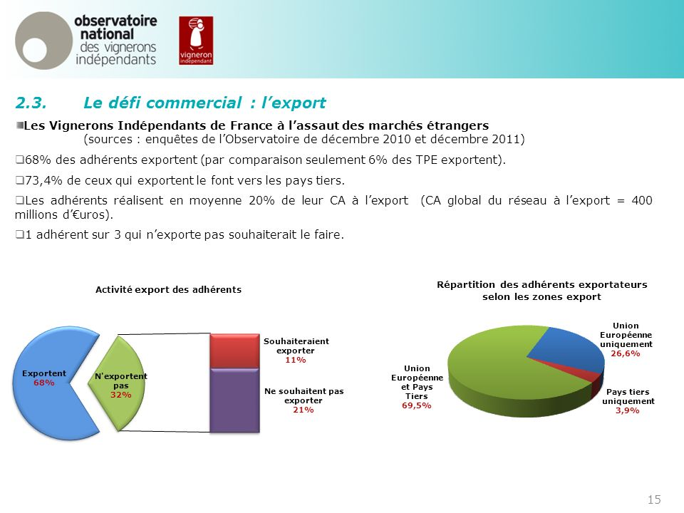 2.3. Le défi commercial : l'export