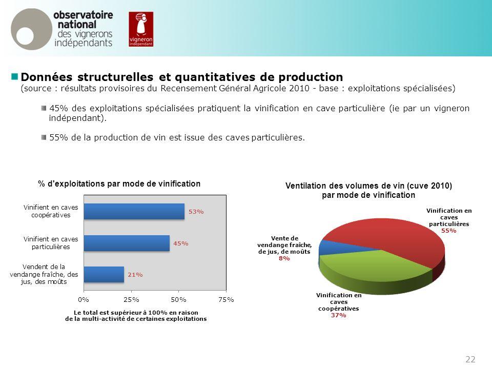 Données structurelles et quantitatives de production