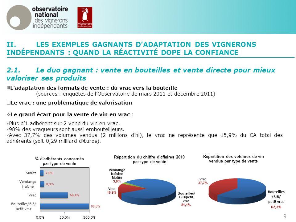 II. LES EXEMPLES GAGNANTS D'ADAPTATION DES VIGNERONS INDÉPENDANTS : QUAND LA RÉACTIVITÉ DOPE LA CONFIANCE.