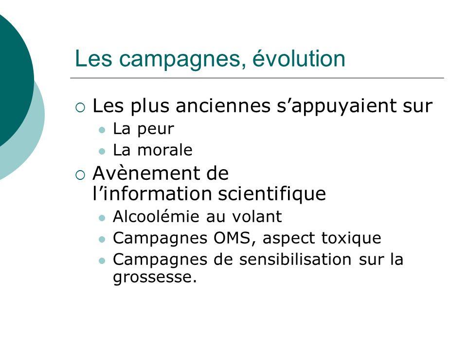Les campagnes, évolution
