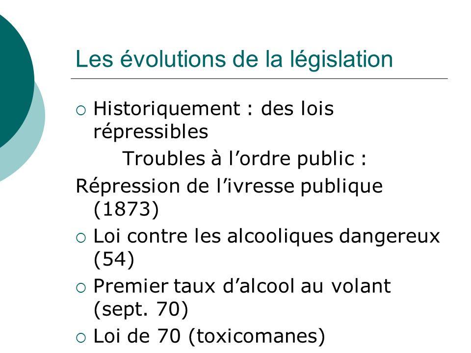 Les évolutions de la législation