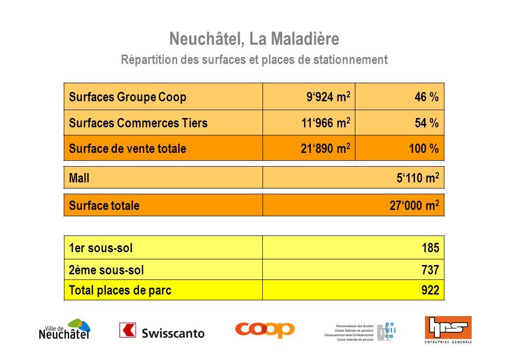 Neuchâtel, La Maladière Répartition des surfaces et places de stationnement