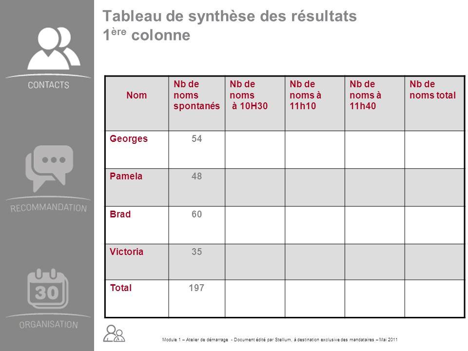 Tableau de synthèse des résultats 1ère colonne