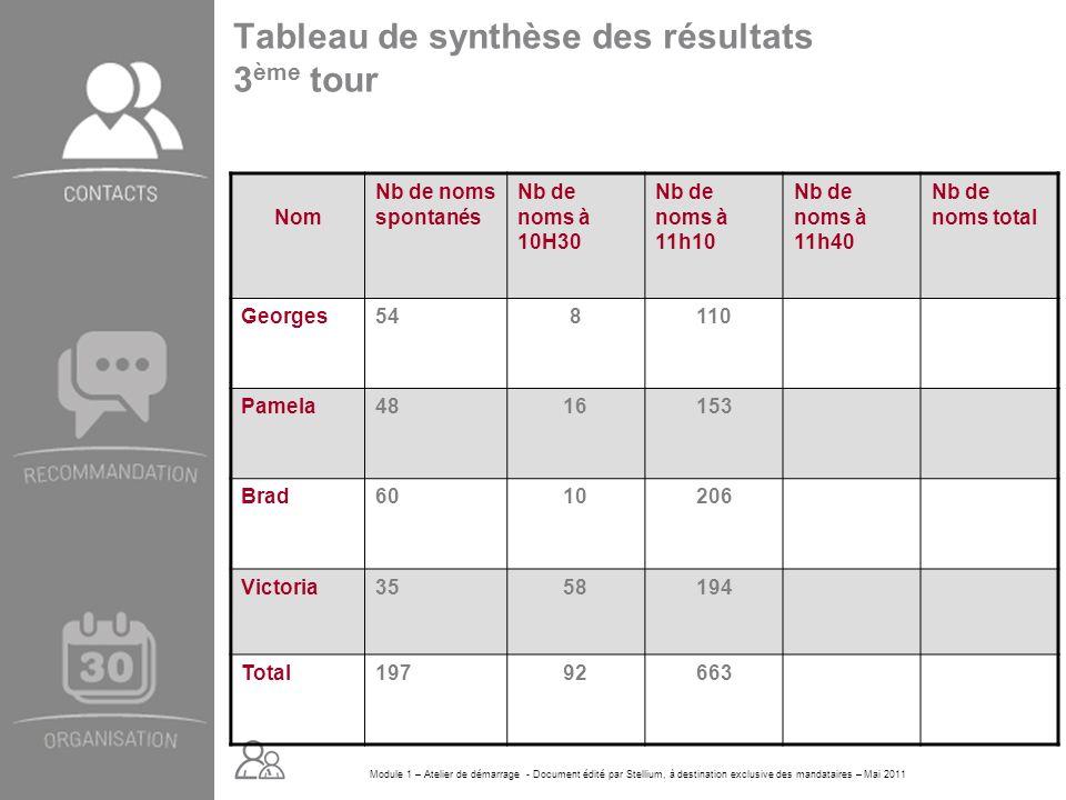 Tableau de synthèse des résultats 3ème tour