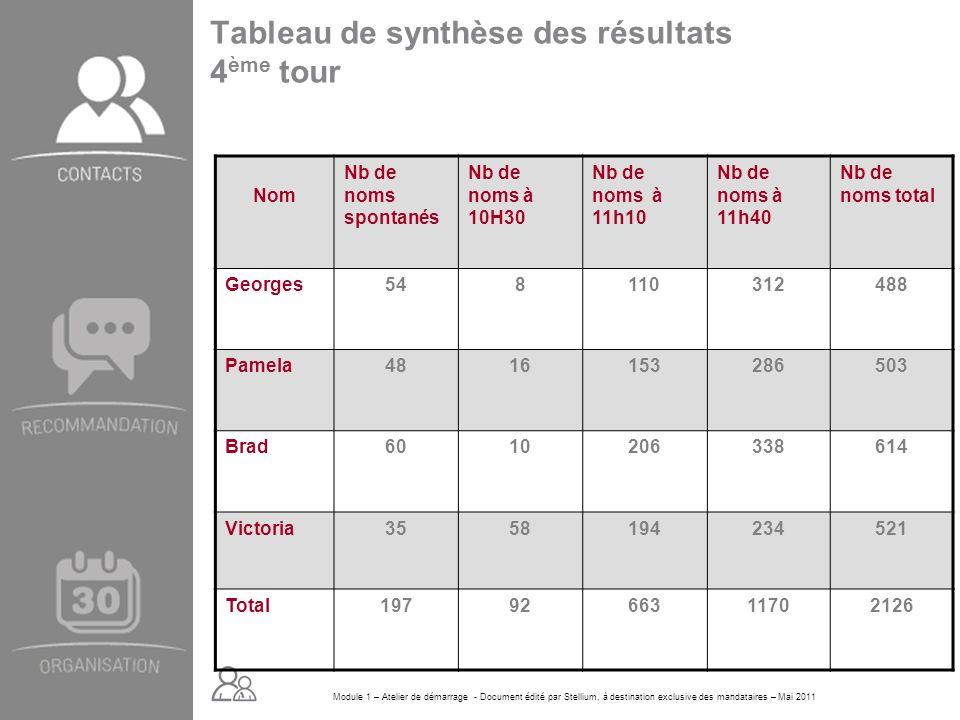 Tableau de synthèse des résultats 4ème tour