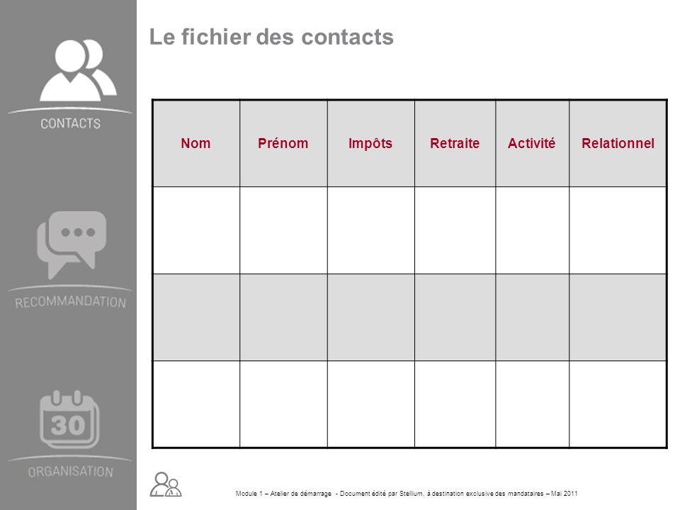 Le fichier des contacts