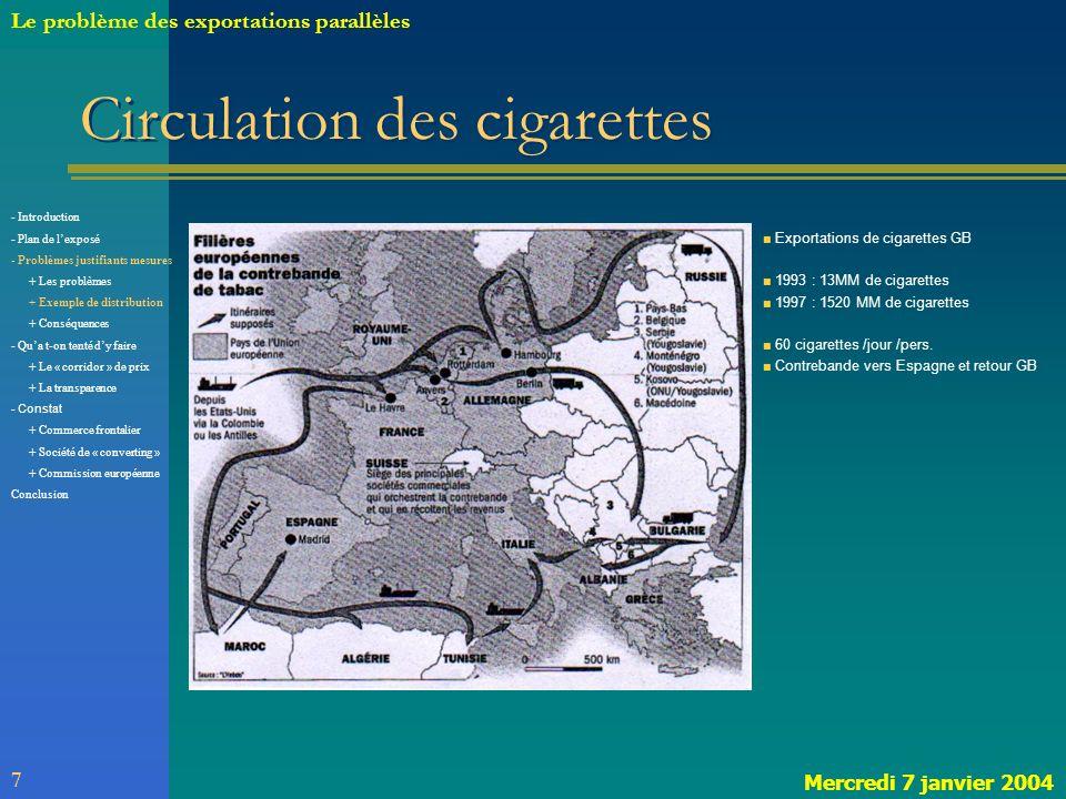 Circulation des cigarettes