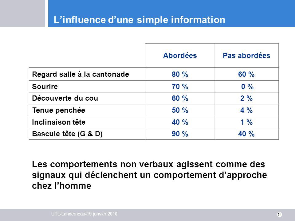 L'influence d'une simple information
