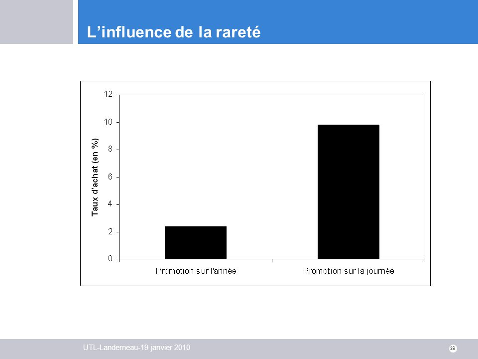 L'influence de la rareté