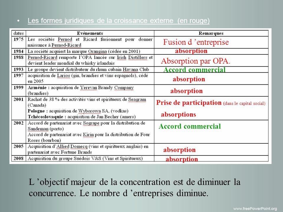 Les formes juridiques de la croissance externe (en rouge)