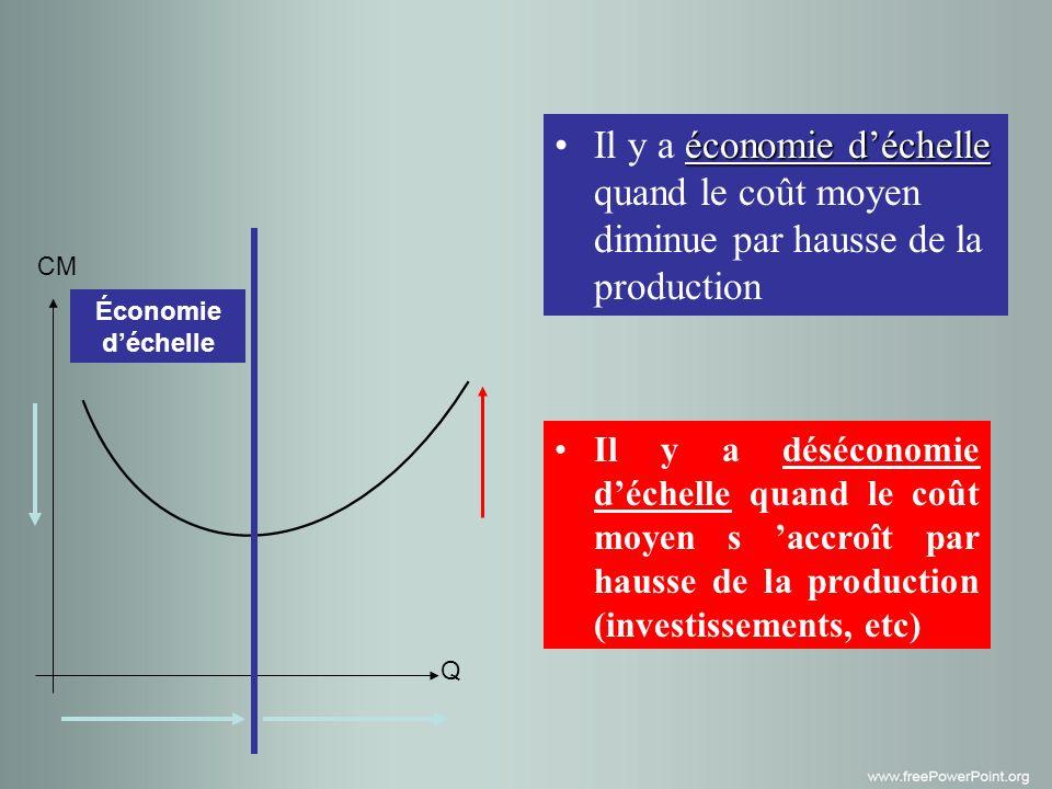 Il y a économie d'échelle quand le coût moyen diminue par hausse de la production