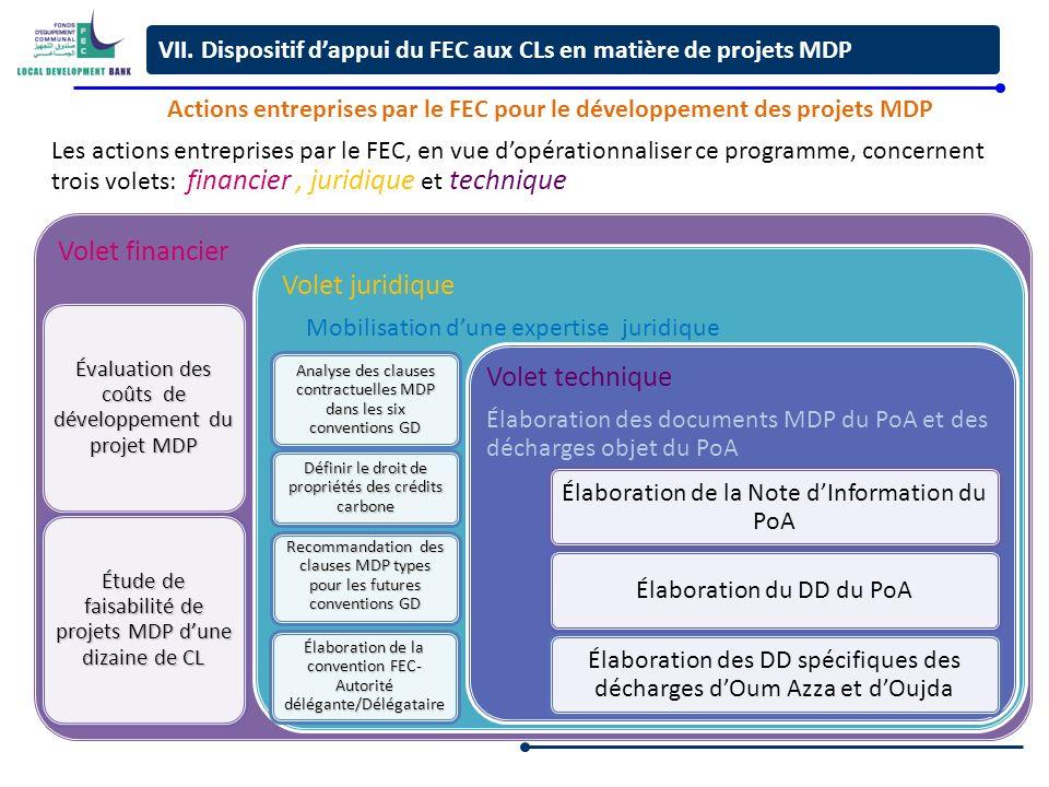 Actions entreprises par le FEC pour le développement des projets MDP