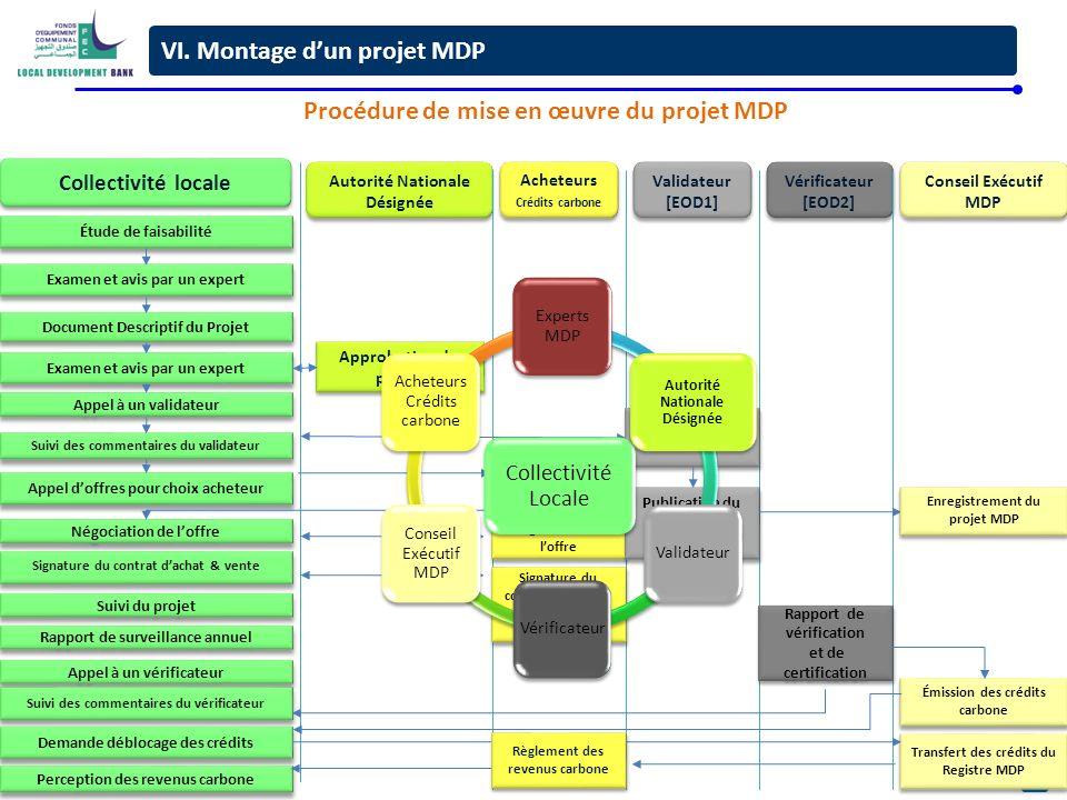 Procédure de mise en œuvre du projet MDP