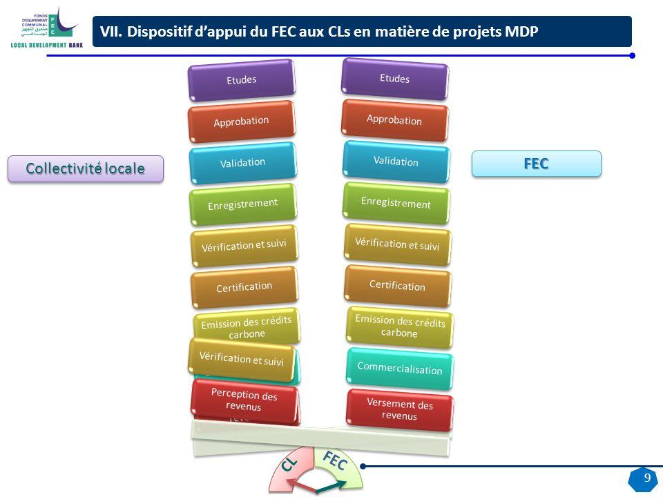 VII. Dispositif d'appui du FEC aux CLs en matière de projets MDP