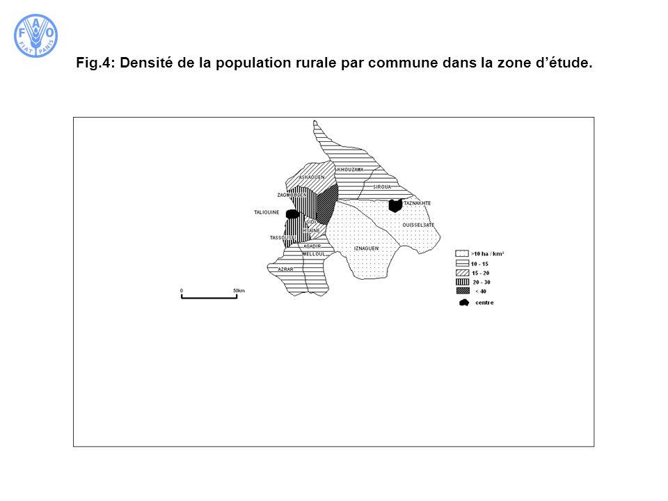 Fig.4: Densité de la population rurale par commune dans la zone d'étude.