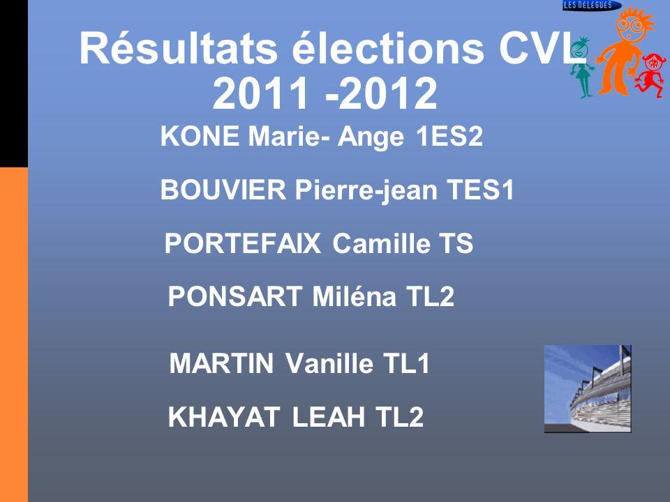 Résultats élections CVL 2011 -2012