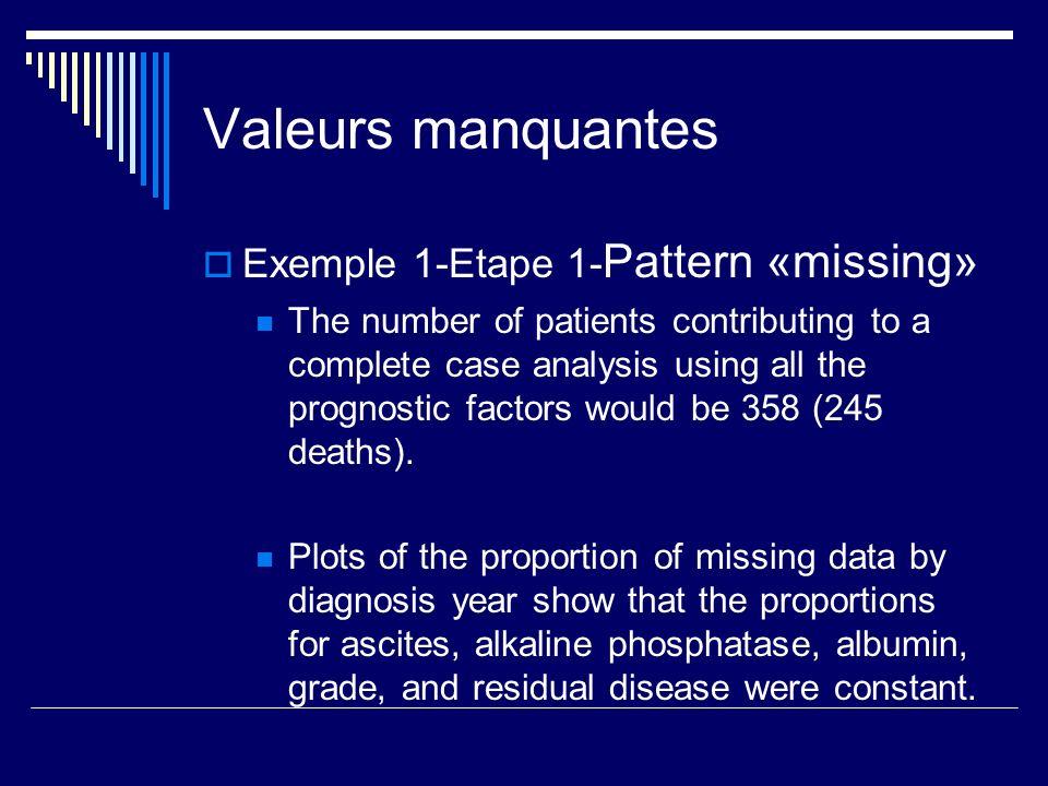 Valeurs manquantes Exemple 1-Etape 1-Pattern «missing»