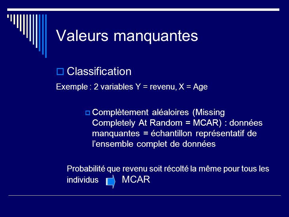 Valeurs manquantes Classification