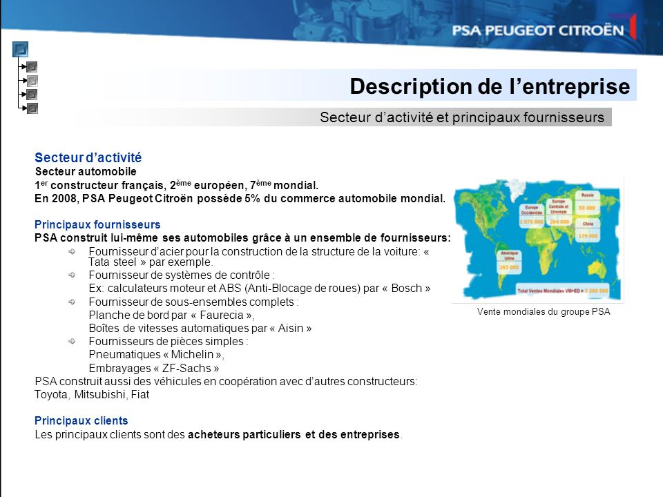 Description de l'entreprise