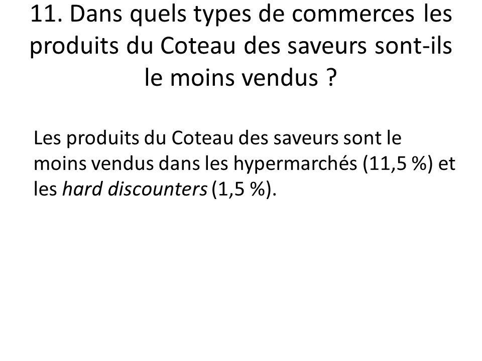 11. Dans quels types de commerces les produits du Coteau des saveurs sont-ils le moins vendus