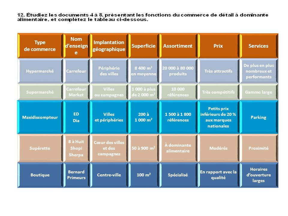 Implantation géographique Superficie Assortiment Prix Services