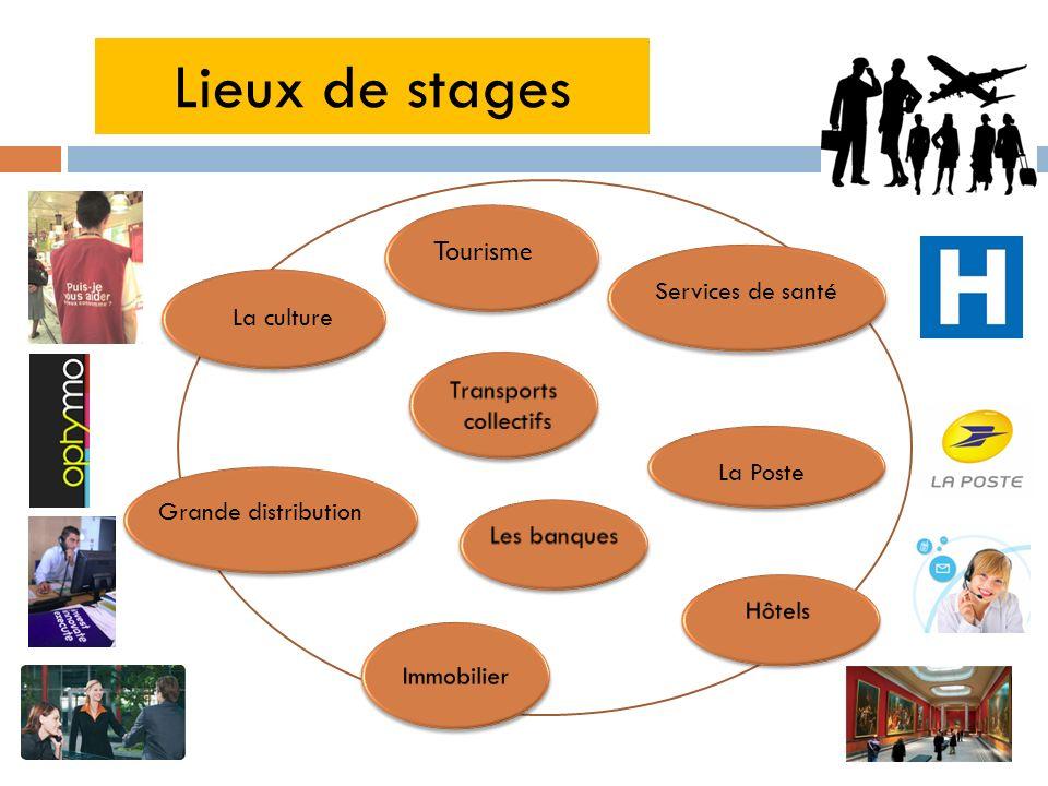 Lieux de stages Tourisme Services de santé La culture Transports